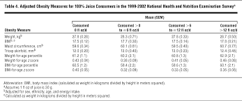 association between 100 juice consumption and nutrient intake and