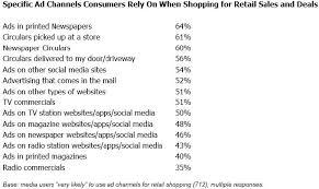 newspapers still vital for shopping mediavillage