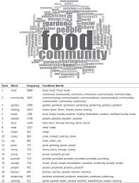 Urban Dictionary Soup Kitchen - making visible interrogating the performance of food sharing