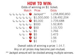 Mega Millions Payout Table Mega Millions Odds Orange Show Speedway