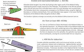 geotectonic evolution of midland scotland from cambrian to