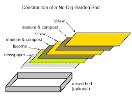 23 Diagrams That Make Gardening by No Dig Gardening Deep Green Permaculture