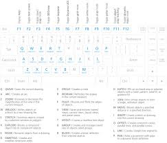 autocad keyboard commands u0026 shortcuts guide autodesk
