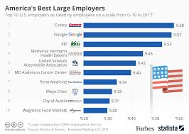 americas best chart america s best large employers statista