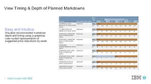 boosting margins with analytics driven markdowns