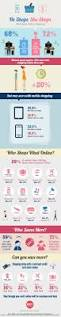 infographic who rules online shopping men or women