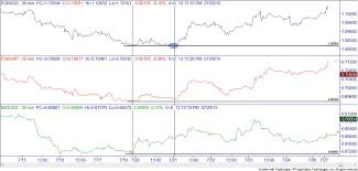 forex pairs correlation table currency pairs and correlations online trading academy