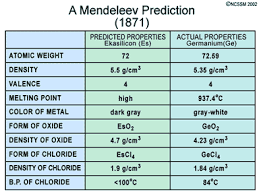 Mendeleev Periodic Table 1871 Lecture Notes For Chapter 11
