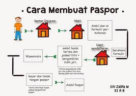 membuat prosedur paspor teks prosedur kompleks cara membuat paspor siti zalfa