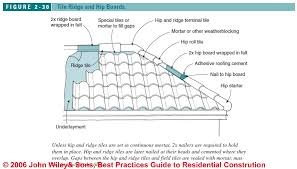 How To Cap A Hip Roof Clay Tile Roof Flashing Details