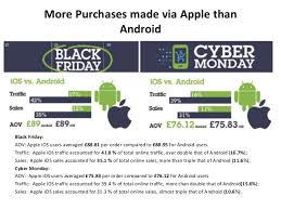 black friday and apple black friday and cyber monday shopping trends in uk