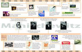 Home Design Evolution Architecture Evolution Of Architecture Timeline Style Home