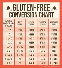 cuisiner sans gluten cuisiner sans gluten comment remplacer la farine de blé
