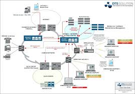 best home network design home network design best practices secure access control in creative