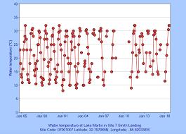 what is lake martin u0027s water temperature u2013 lake martin voice