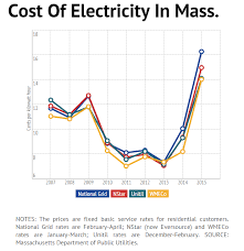As winter electricity prices jump mass debate over natural gas