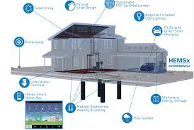 Zero Energy Home Design by How Car Companies Are Steering The Future Towards Smart Homes