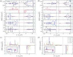 mechanistic study of na ion diffusion and small polaron formation