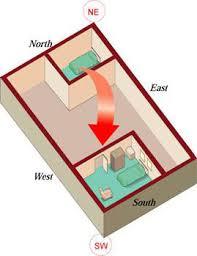 Master Bedroom According To Vastu Vastu Bedroom In South East Centerfordemocracy Org