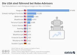was ist die rentenversicherung finanzrocker betriebliche altersvorsorge mit robo advisors finanzrocker