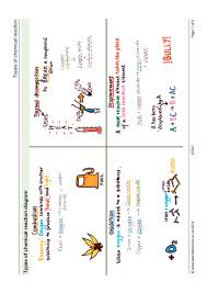 ks3 chemical reactions and energetics teachit science