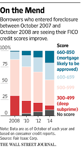 Foreclosure Home In Atlanta Ga After Foreclosures Home Buyers Are Back Wsj
