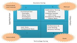 agile testing guide process strategies test plan quadrants
