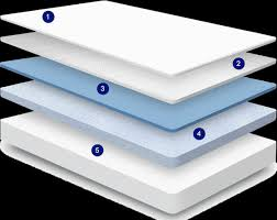 How To Have The Most Comfortable Bed Nectar Sleep Memory Foam Mattresses The Most Comfortable Bed