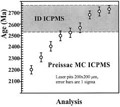 laser ablation icp u2013ms measurements of re os in molybdenite and