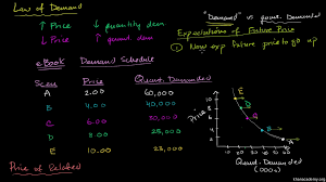 change in expected future prices and demand video khan academy