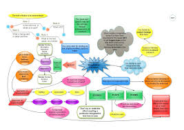 How To Read A Map Mind Map Of Adler U0027s Book