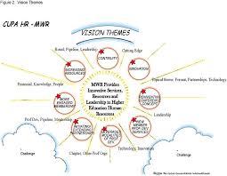 cupa hr midwest region strategic plan
