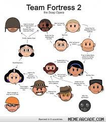 Team Fortress 2 Memes - team fortress 2 soap opera makes so much sense 3 tf2