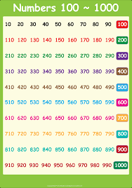 6 best images of printable number chart 1 1000 multiplication