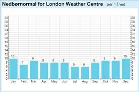 yr u2013 weather statistics for london england united kingdom