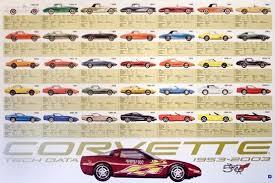 corvette the years corvette tech data poster 50th anniversary 24 x 36 wr showroom