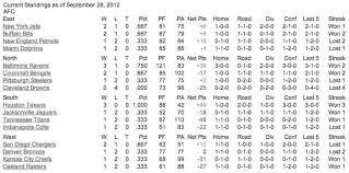 New England Standings by National Football League Standings Sept 28 2012