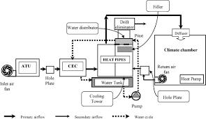 comparative study between a ceramic evaporative cooler cec and
