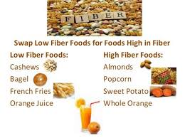 fighting bellyfat and flabby thighs with low fat high fiber diets