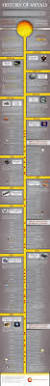 timeline history of metals infographic timeline infographic