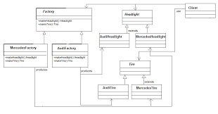 factory design pattern abstract factory design pattern codeonsunday