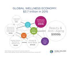 statistics u0026 facts u2014 global wellness institute