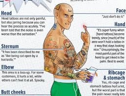 where do tattoos hurt most collections