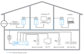 Fiber Optic Home Network Design Technologies Readynet Solutions