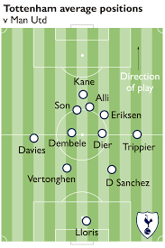 Utd Map Time To Dress Down Paul Pogba Find A Leader And Keep Spending