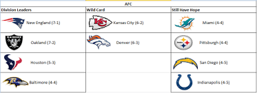 New England Standings by Nfl 2016 Week 9 Playoff Divisional Standings U2013 The Sports Void