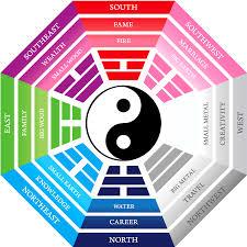 Feng Shui Esszimmer Farbe Farben Feng Shui