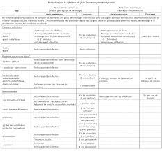 plan de nettoyage cuisine collective exemple de plan de nettoyage et désinfection