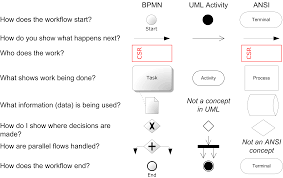 the unofficial guide to process flow chart symbols b2t training