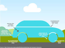 types of cars can cars create air pollution even when they are parked gasera